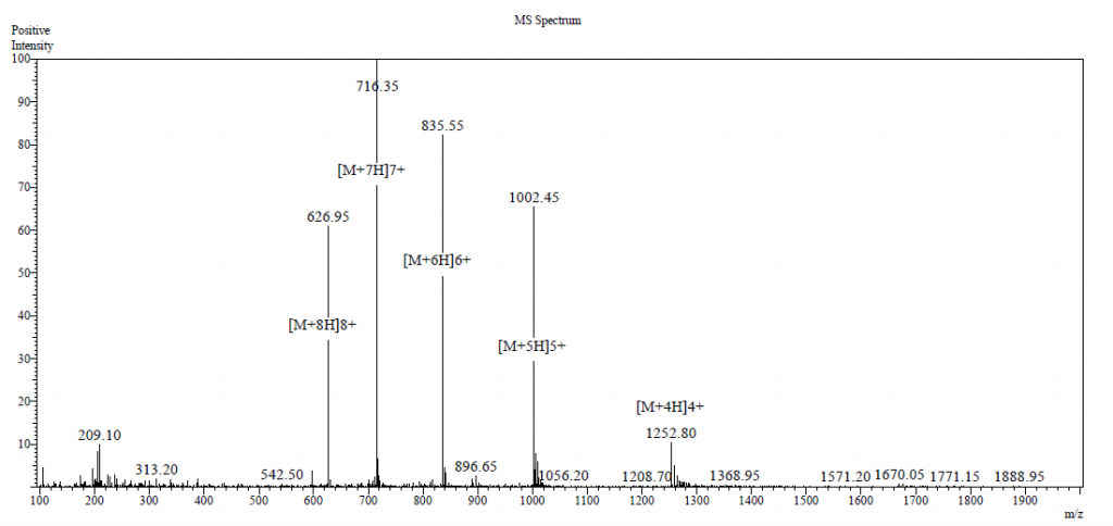 isotope labeled peptide ms